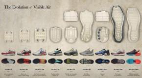 Nike Air Max – Anatomia powietrza